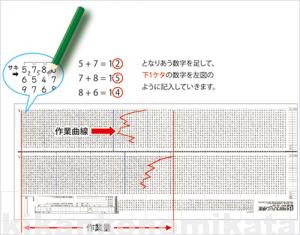 内田クレペリンテスト