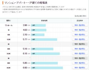 HOME'S掲載の家賃相場表
